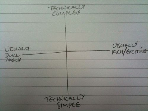 Web-axis