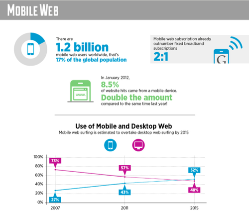 Mobile internet browsing trends, via socialmediatoday.com